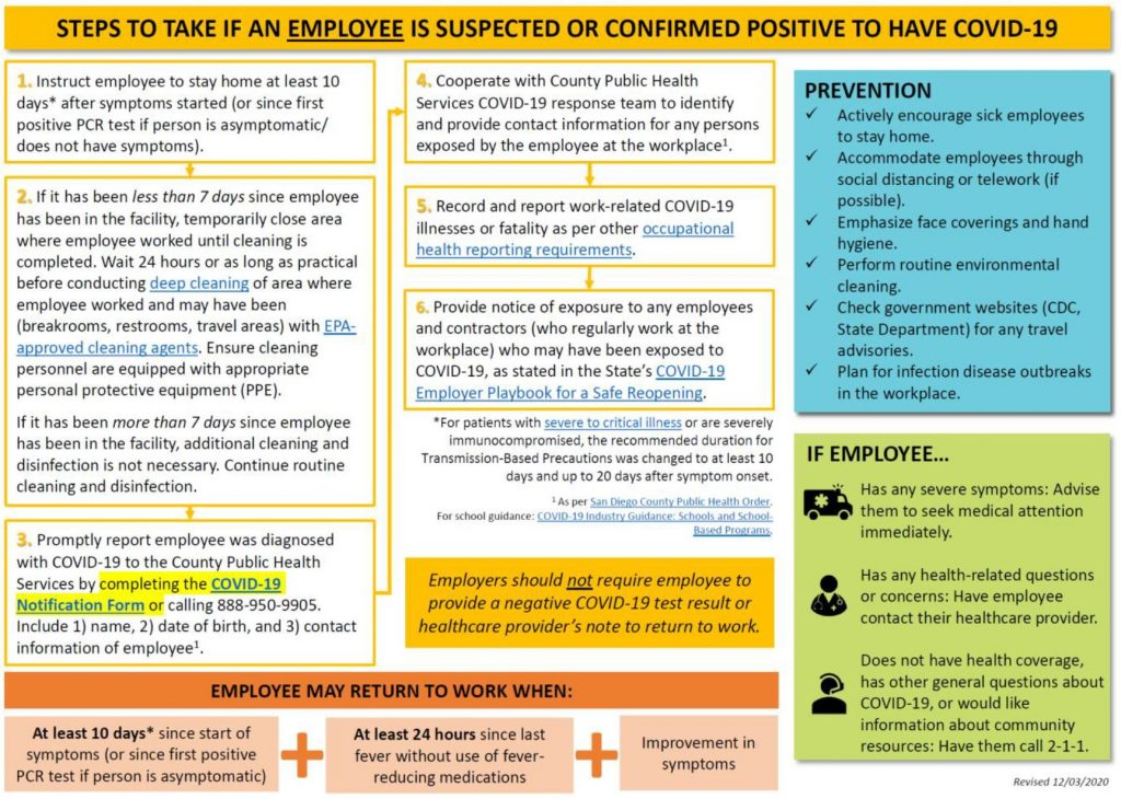 STEPS TO TAKE IF AN EMPLOYEE IS SUSPECTED OR CONFIRMED POSITIVE TO HAVE COVID-19